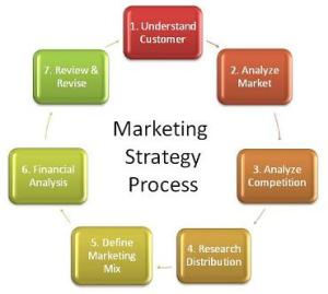 7-Step Marketing Strategy Process